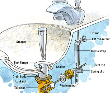 how to clean your sink drain